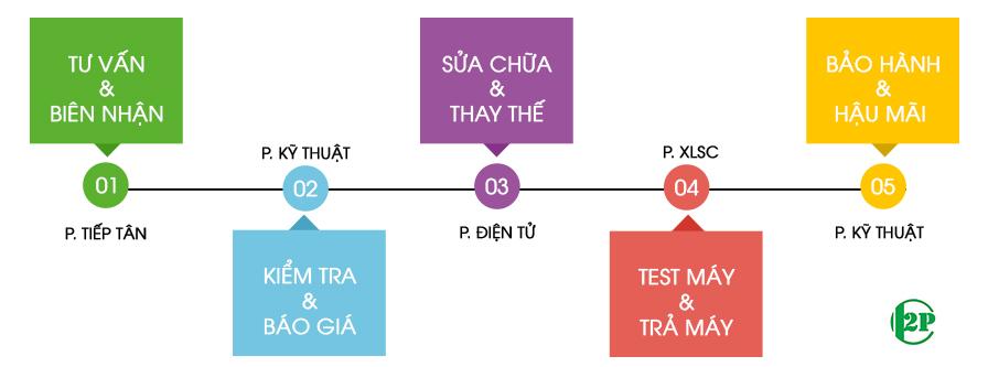 Sửa máy tính Vũ Tông Phan - CÔNG TY SỬA MÁY TÍNH - SỬA MÁY IN